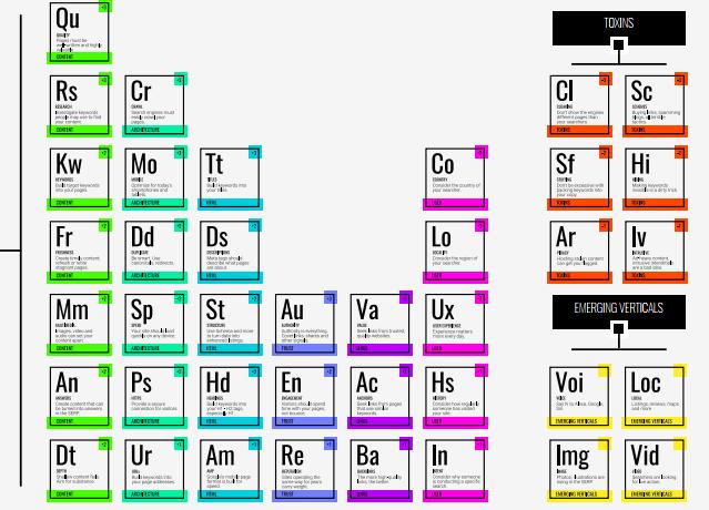 Вся периодическая таблица факторов ранжирования