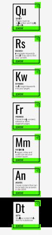 периодическая таблица факторов ранжирования SEL группа контентных факторов