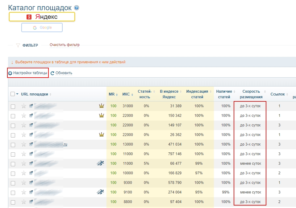 скорость размещения статей на сайтах становится приоритетным фактором ранжирования. Миралинкс, каталог сайтов