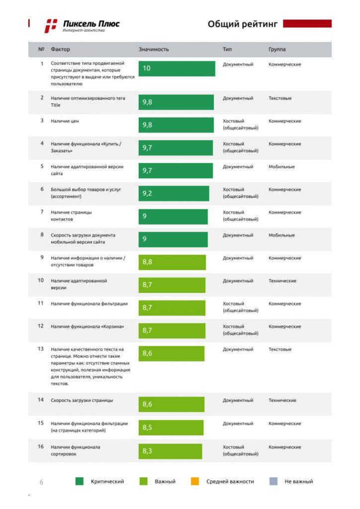 факторы ранжирования в Яндексе для коммерческих сайтов рейтинг пиксель плюс