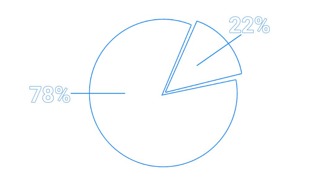 Анализ источников трафика на сайты недвижимости: исследование сервиса Calltouch